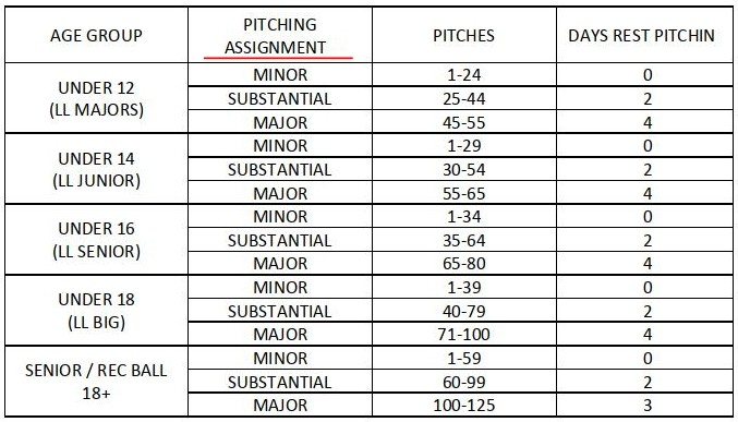 Junior Tournament Pitching Limits